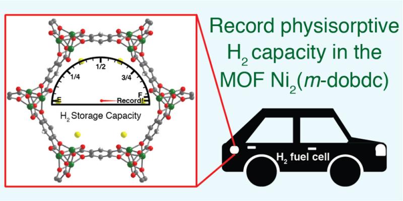 MOFs for effecient hydrogen 3
