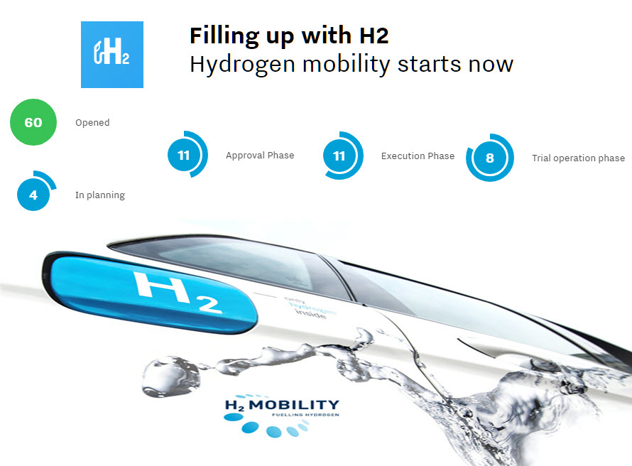H2 Mobility 60 Hydrogen Stations Opened 3